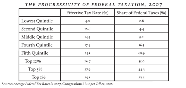 Miron - The Progressivity of Federal Taxation (small)
