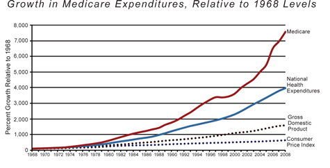 Roy, Growth in Medicare Expenditures, Summer 2011 (very small)