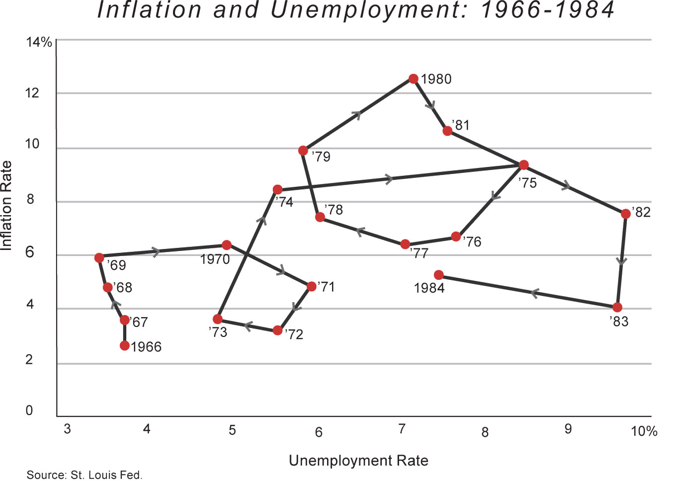 inflation and debt national affairs cochrane inflation unemployment 1 fall 2011 very small