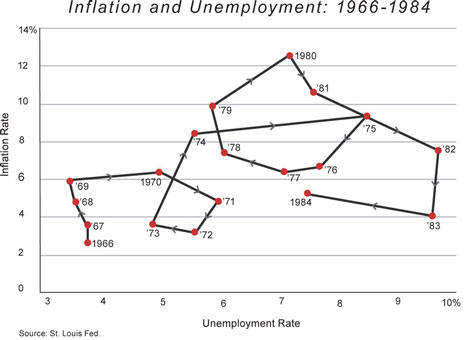 Cochrane Inflation Unemployment 1 Fall 2011- Very Small