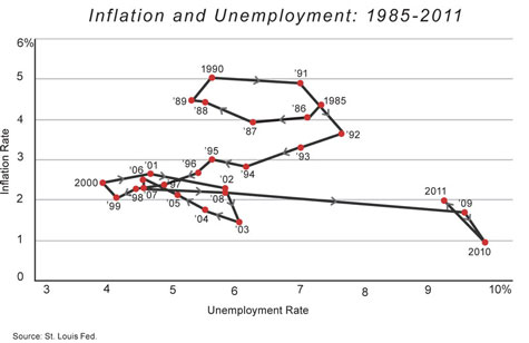 Cochrane Inflation Unemployment 2 Fall 2011- Very Small