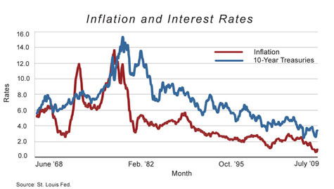 Cochrane Inflation and Interest Rates Fall 2011- Very Small
