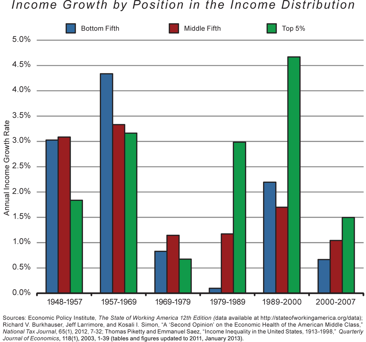 social income inequality See the latest pew research center reports and data related to income inequality in society.